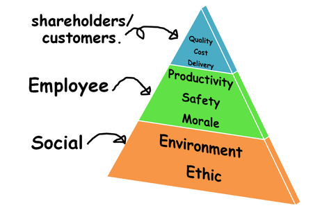picture is show the objective of business management