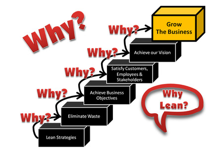 picture is show the diagram of why lean or lean step