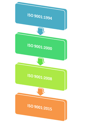 picture is show the diagram of version of iso9001 or iso9001 history