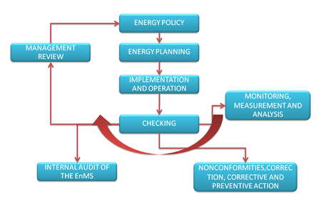 energy management: picture is show the diagram of energy management system model