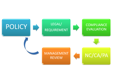 picture is show the diagram of legal and other requiements