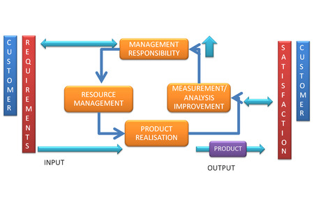 picture is show the diagram of continual improvement of quality management Stock Photo