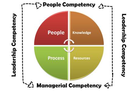 effective supervisory skills model