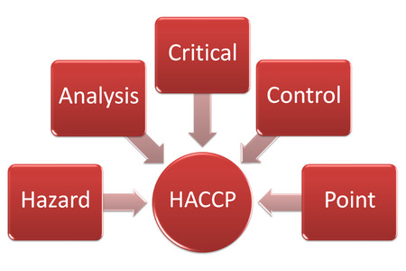 meaning: Haccp meaning or Expanding acronyms of haccp