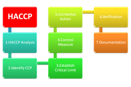 step of haccp system Stock Photo