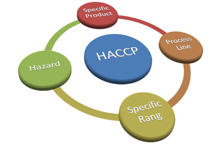 Scope used in the preparation of haccp   Stock Photo