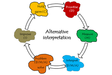 Alternative interpretation graph and diagram photo