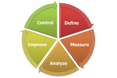 just in time: DMAIC mean to define, measure, analyze, inprove and control graph and diagram