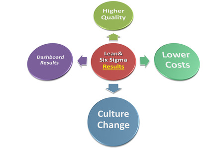 Lean  Six Results graph and diagram