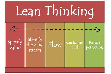 lean thingking graph and diagram