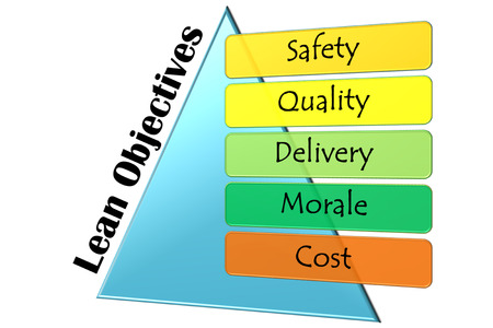 lean objectives graph and diagram photo
