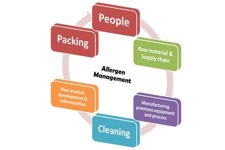 allergen: allergen management system