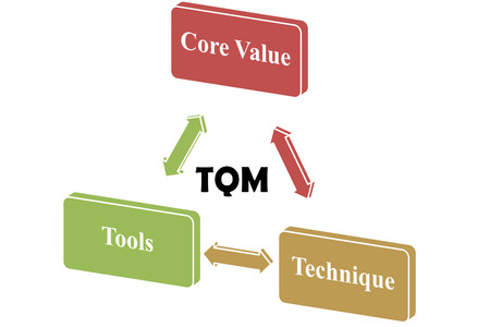 keywords link: The focus of TQM