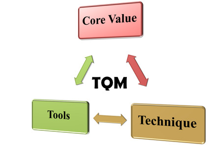 just in time: The focus of TQM