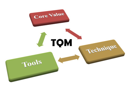 The focus of TQM