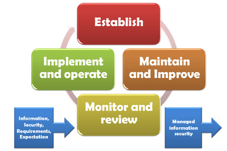 keywords link: Continual improvement of the management system to ISMS processes