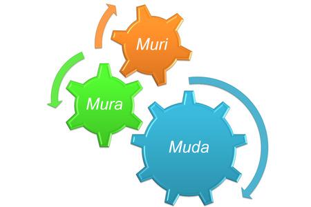 identify the waste to produce 3 MU