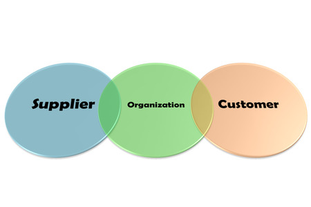 keywords link: ISO 9001 Supply Chain Terms