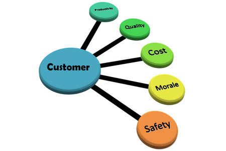 Customer Satisfaction Over Global Competition