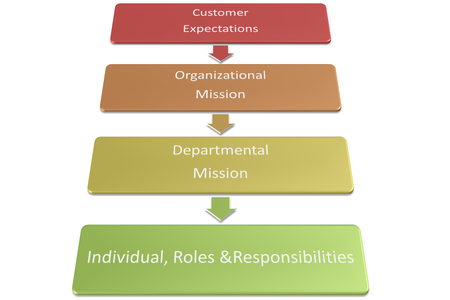 Design Approach for Customer Expectations,Organizational Mission,Departmental  Mission,Individual, Roles  Responsibilities graph and diagram photo