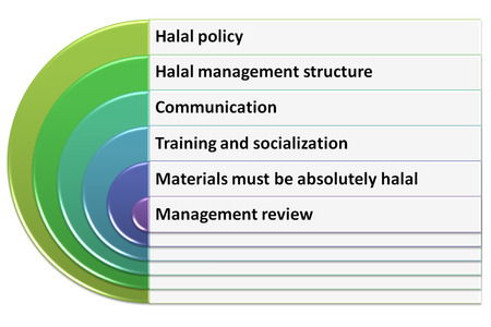components in Total Quality Management of halal picture style 1