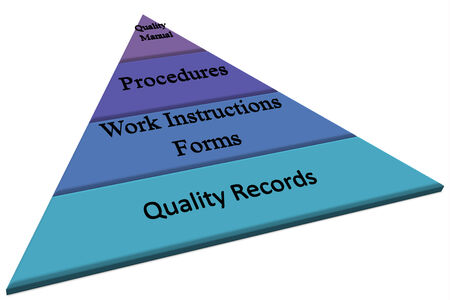 Pyramid of typical quality system document picture style 1 Stock Photo