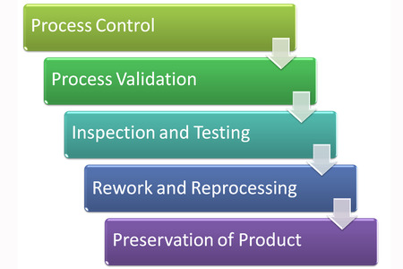 reprocessing: Manufacturing Requirements process picture style 5