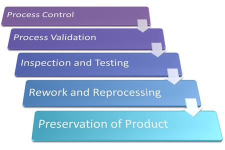 Manufacturing Requirements process picture style 1 Stock fotó