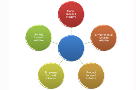 initiatives: CSR Initiatives and CSR Projects for Businesses picture style 4