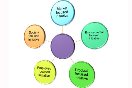 initiatives: CSR Initiatives and CSR Projects for Businesses picture style 2