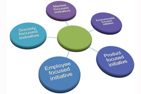 iniciativas: RSC Iniciativas y Proyectos de RSE para las empresas de estilo de imagen 1 Foto de archivo