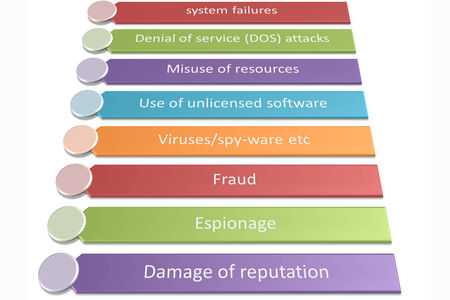 Information Security Risks picture style 3 photo