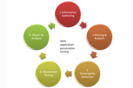 penetracion: Penetraci�n Pruebas Etapas o estilo del cuadro de pruebas de penetraci�n de aplicaciones Web 4