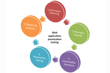 penetration: Penetration Tests Stages or Web application penetration testing picture style 3 Stock Photo