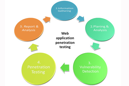 penetration: Penetration Tests Stages or Web application penetration testing picture style 2