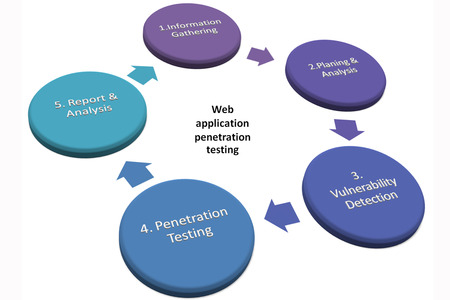 penetration: Penetration Tests Stages or Web application penetration testing picture style 1