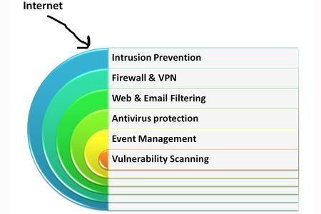 tecnologia informacion: Seguridad en capas de TI o tecnolog�a de la informaci�n de imagen del sistema estilo 5 Foto de archivo