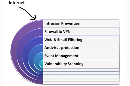 vpn: Layered Security of IT or information technology system picture style 2