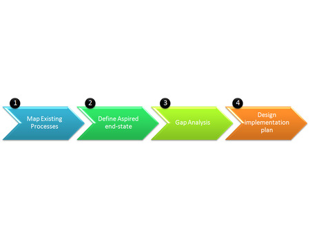 redesign: Business Process redesign methodology in four stages diagram