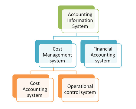 Subsystems of the Accounting Information System diagram Stock Photo