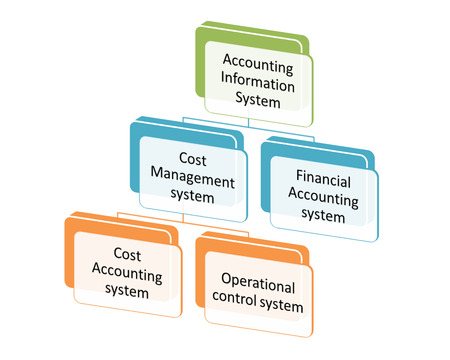 subsystems: Subsystems of the Accounting Information System diagram Stock Photo