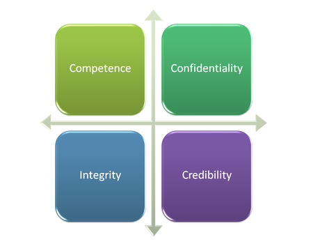 Standards of Ethical Conduct for Management Accountants diagram