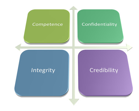 Standards of Ethical Conduct for Management Accountants diagram photo