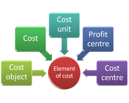 Element of cost style diagram photo
