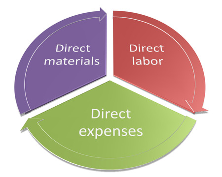 The direct costs consist of the following three elements diagram photo