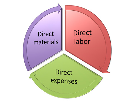 The direct costs consist of the following three elements diagram