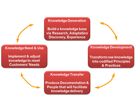 Knowledge Process diagram photo