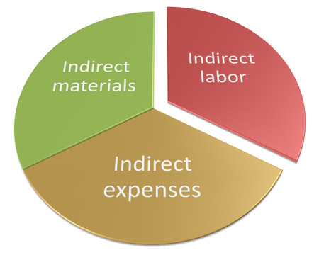 cost centers as overheads diagram Stock Photo