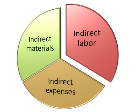 cost centers as overheads diagram Фото со стока