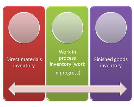 Types of Inventory style diagram